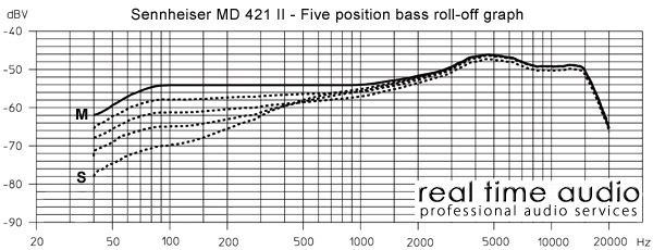 Sennheiser 421 Bass Roll Off / Frequency Chart