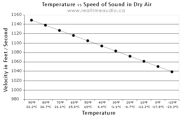 Speed of Sound vs Temperature in Dry Air